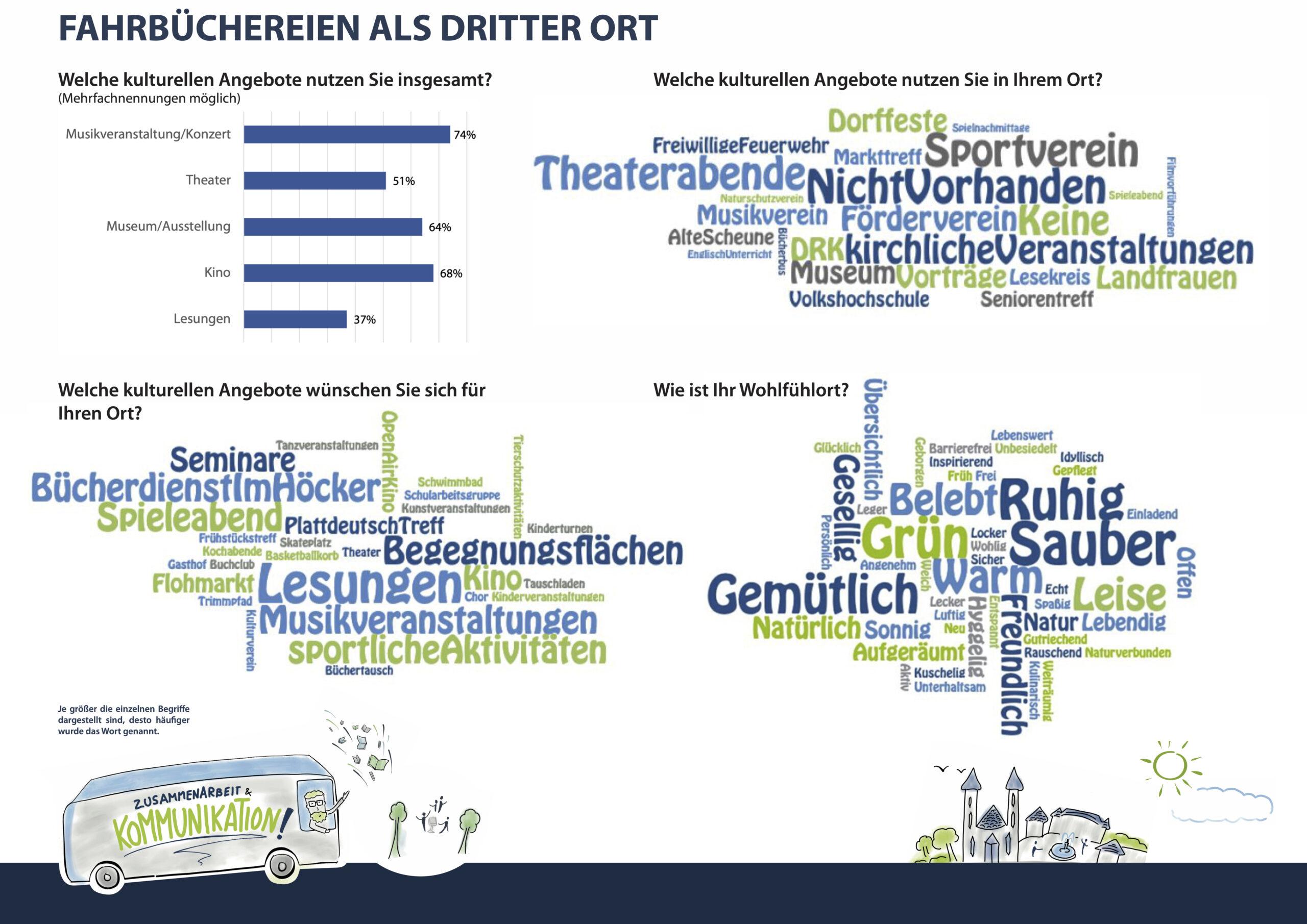 Wie gehen künftig Fahrbüchereien in Schleswig-Holstein? Ideenschmieden in 5 Pilotgemeinden